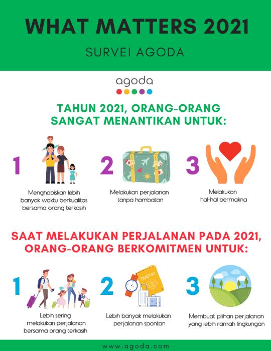 Agoda What Matters 2021